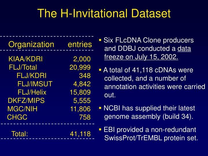 The H-Invitational Dataset