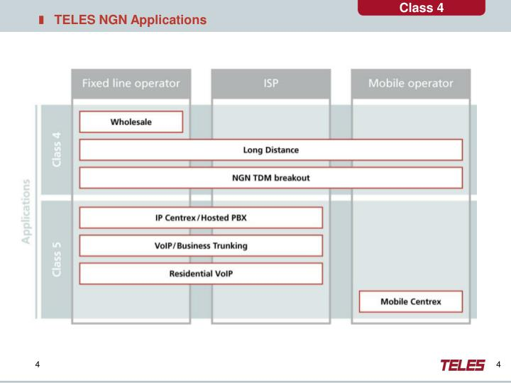 TELES NGN Applications
