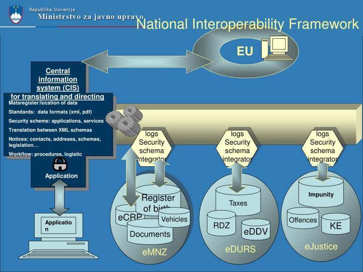 National Interoperability Framework