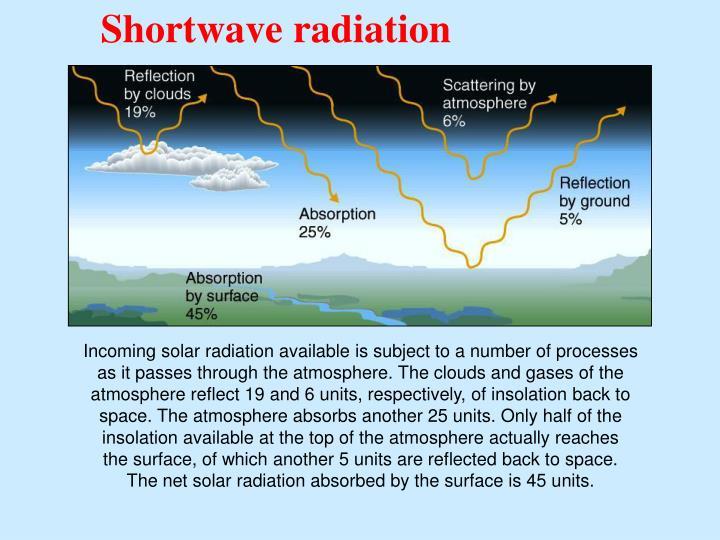Shortwave radiation