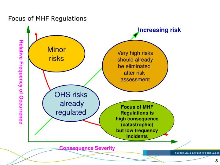 Focus of MHF Regulations is