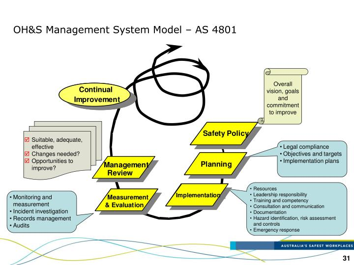 OH&S Management System Model – AS 4801