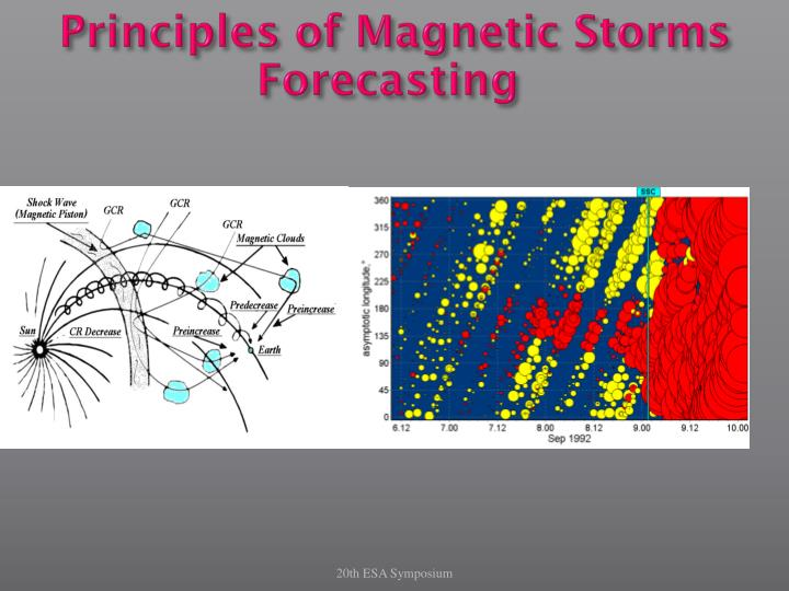 Principles of Magnetic Storms Forecasting