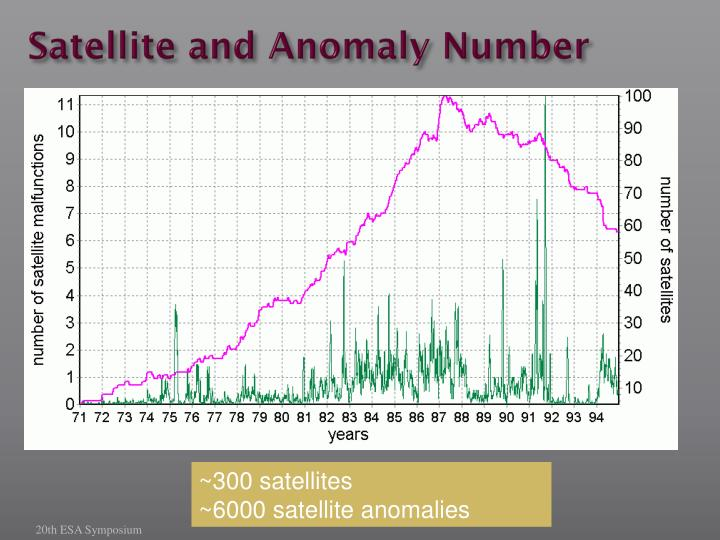 Satellite and Anomaly Number