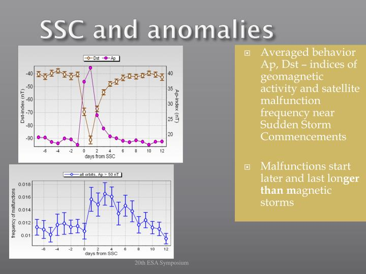 SSC and anomalies