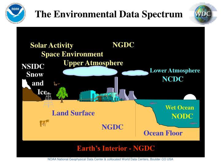 The Environmental Data Spectrum