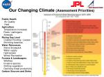 our changing climate assessment priorities