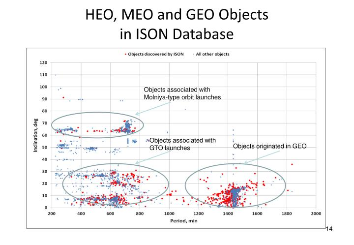 HEO, MEO and GEO Objects