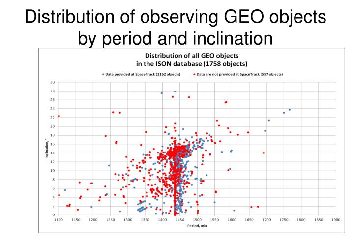 Distribution of observing GEO objects