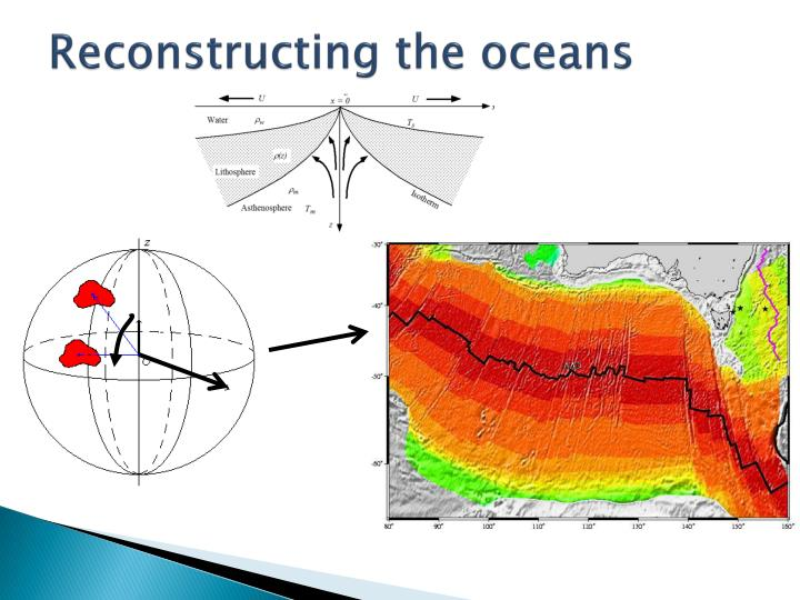 Reconstructing the oceans