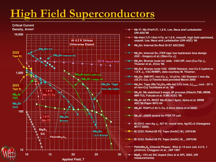 High field superconductors
