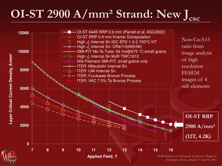 OI-ST 2900 A/mm² Strand: New J