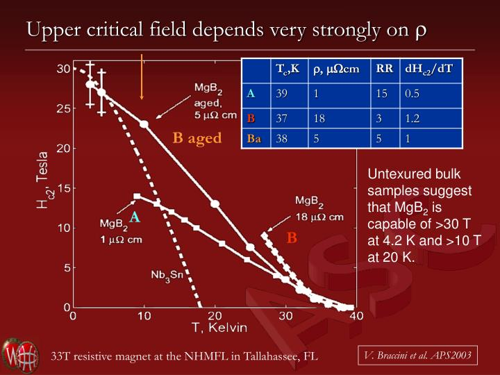 Upper critical field depends very strongly on