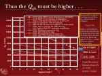 thus the q gb must be higher