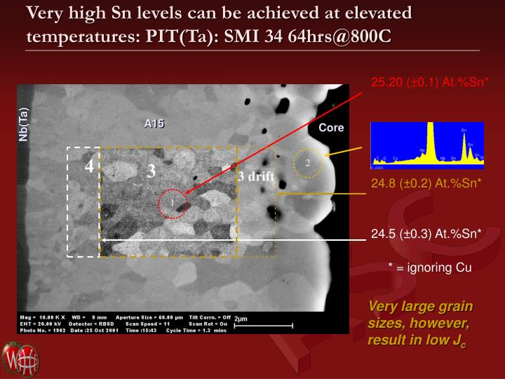 Very high Sn levels can be achieved at elevated temperatures: PIT(Ta): SMI 34 64hrs@800C