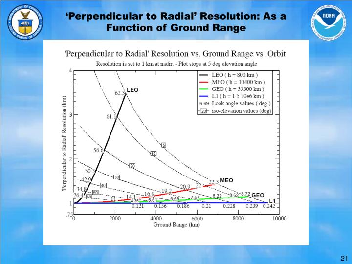 'Perpendicular to Radial' Resolution: As a Function of Ground Range