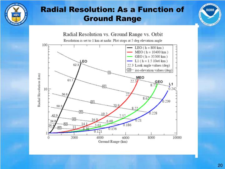 Radial Resolution: As a Function of Ground Range