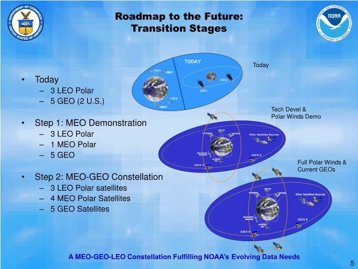 Roadmap to the Future: