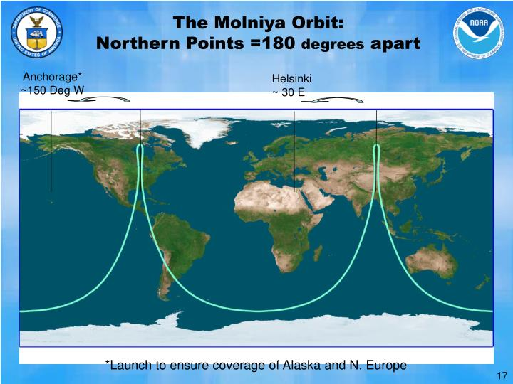 The Molniya Orbit: