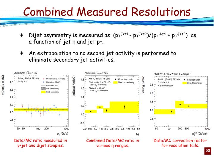 Combined Measured Resolutions