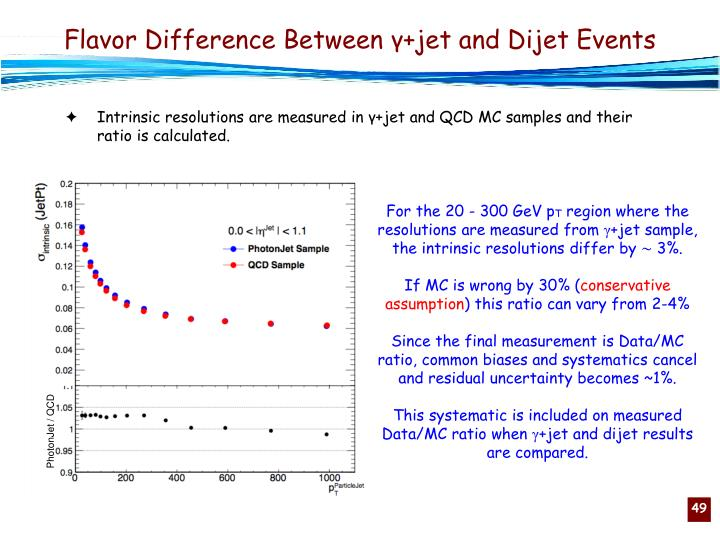Flavor Difference Between γ+jet and Dijet Events