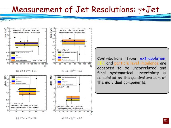 Measurement of Jet Resolutions: