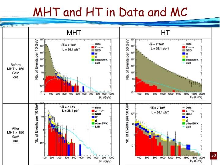 MHT and HT in Data and MC