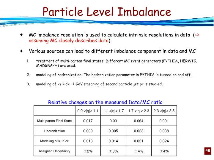 Particle Level Imbalance