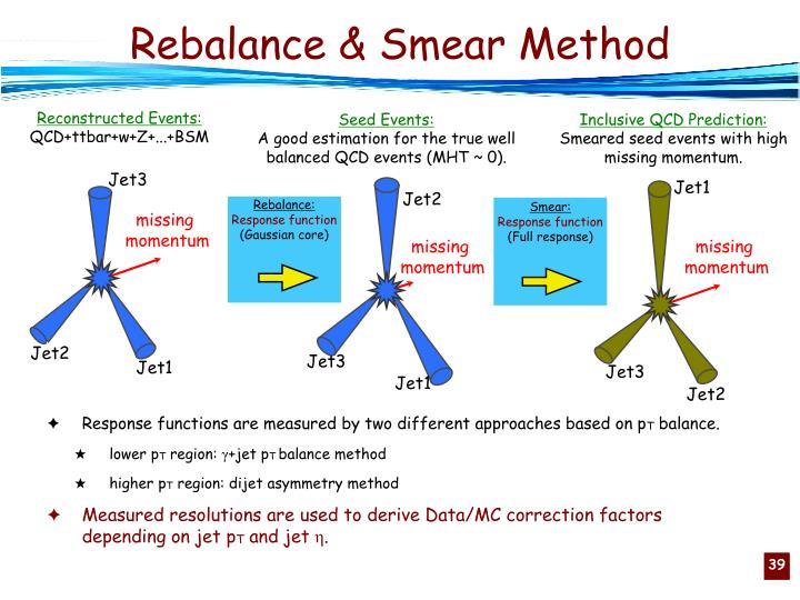 Rebalance: