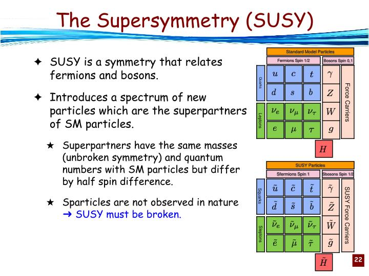 SUSY Particles