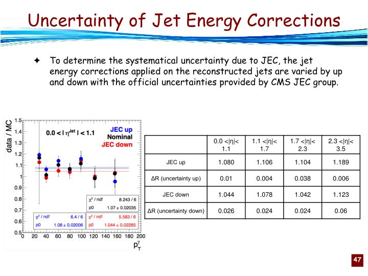 Uncertainty of Jet Energy Corrections