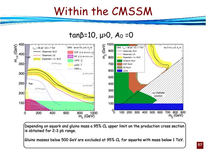 Within the CMSSM