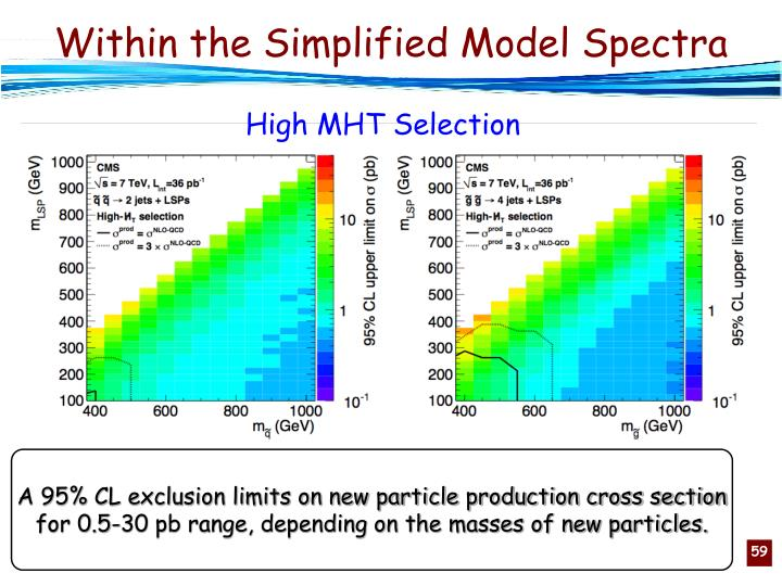 Within the Simplified Model Spectra