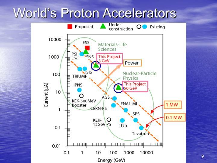 World's Proton Accelerators