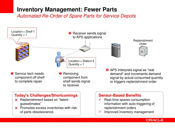 Inventory Management: Fewer Parts