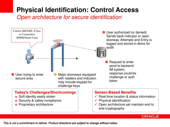 Physical Identification: Control Access