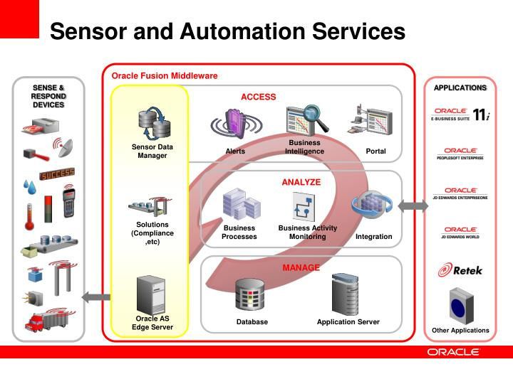 Sensor and Automation Services