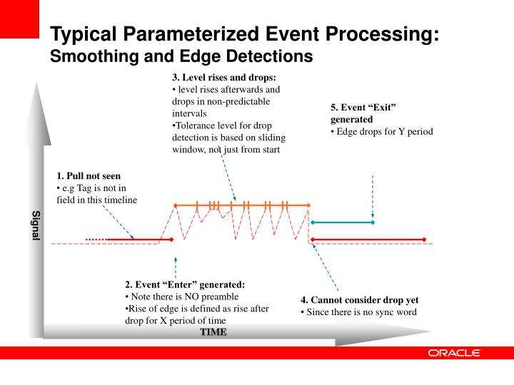 Typical Parameterized Event Processing: