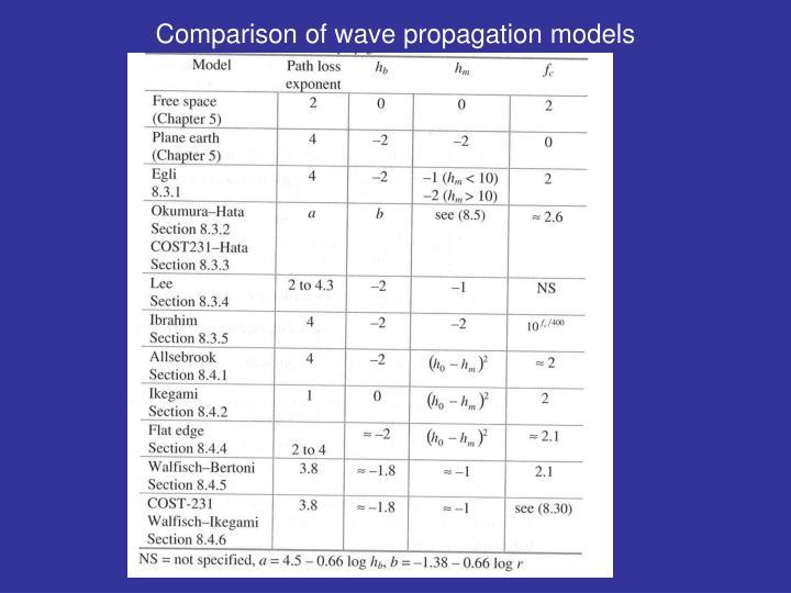 Comparison of wave propagation models