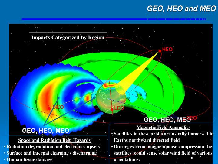 GEO, HEO and MEO