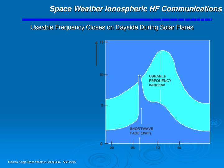 Space Weather Ionospheric HF Communications