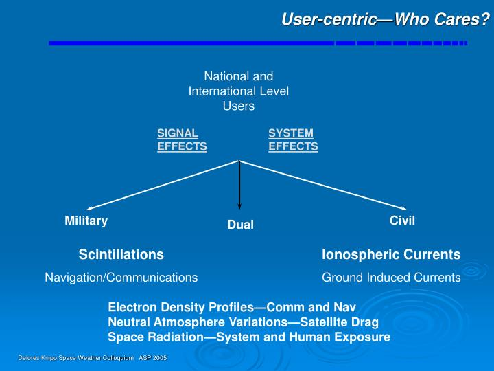 User-centric—Who Cares?