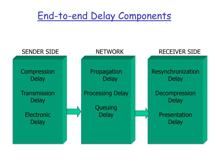 End-to-end Delay Components