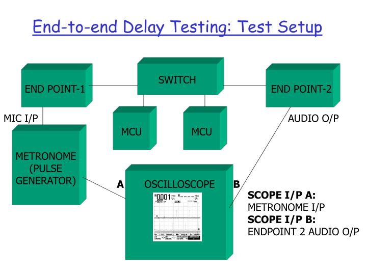 End-to-end Delay Testing: Test Setup