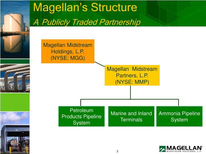 Magellan's Structure