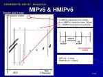 mipv6 hmipv6