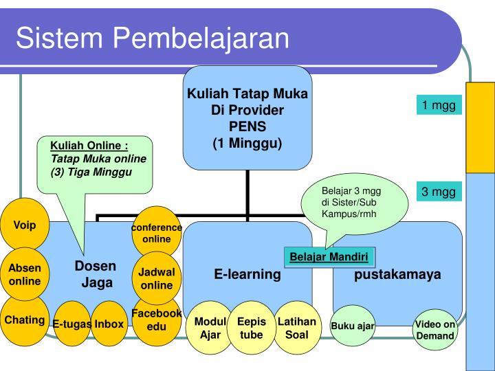 Sistem Pembelajaran