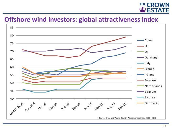 Offshore wind investors: global attractiveness index