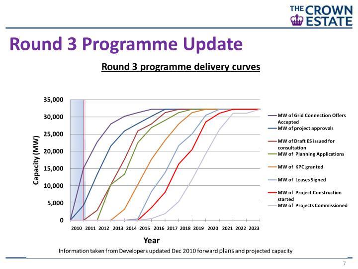 Round 3 Programme Update
