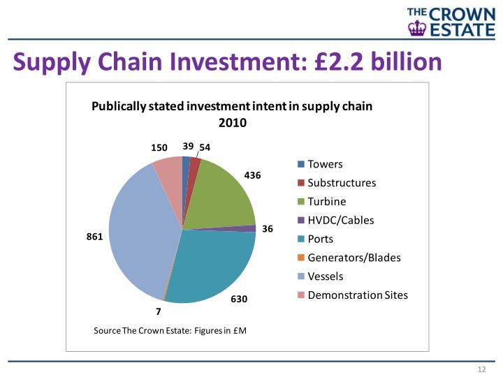 Supply Chain Investment: £2.2 billion